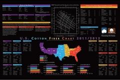 US Cotton Fiber Chart